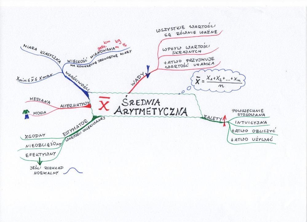 mapa-myśli-średnia-arytmetyczna