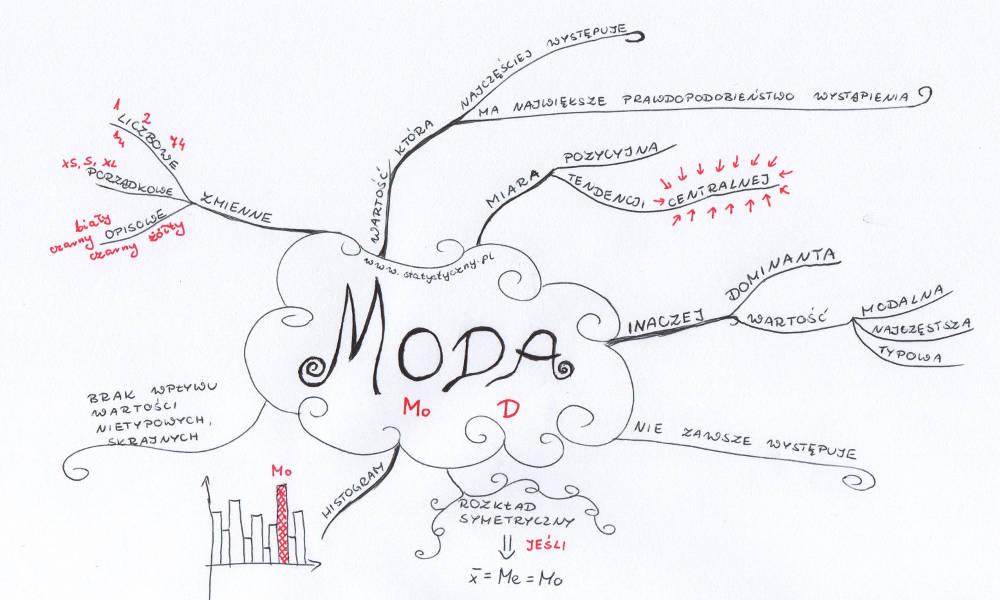 Mapa myśli: moda