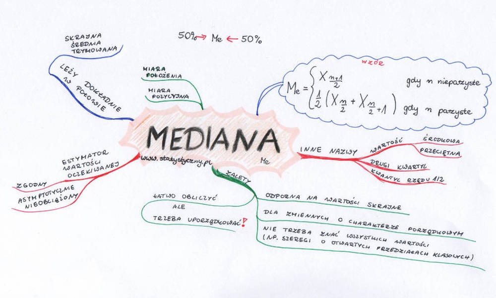 Mapa myśli: mediana