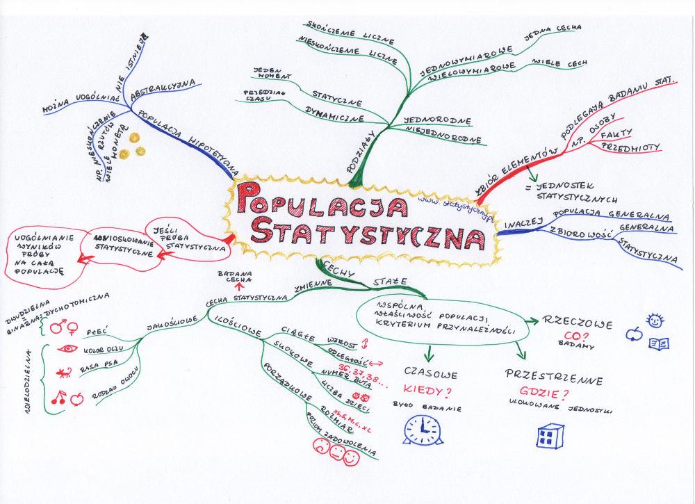 mapa myśli: populacja statystyczna