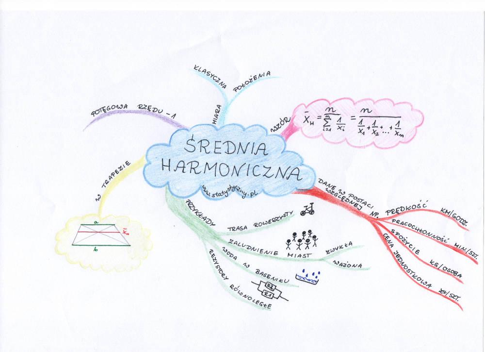 mapa myśli: średnia harmoniczna