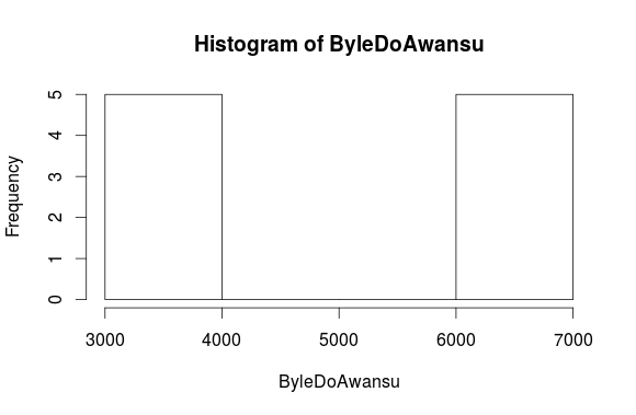 Byle-do-Awansu-histogram