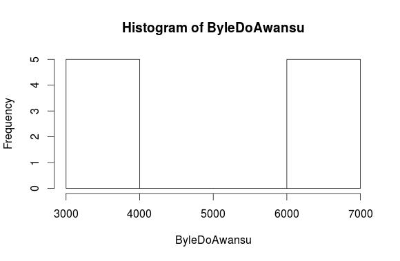 Byle-do-Awansu-histogram