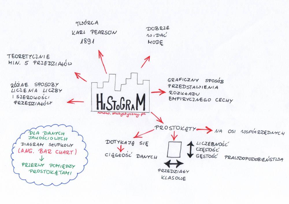 mapa myśli: histogram