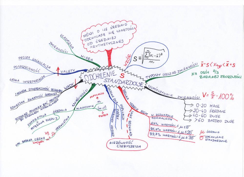 mapa myśli: odchylenie standardowe