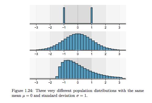 źródło: OpenIntro Statistics