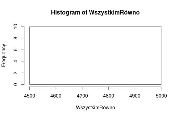 wszystkim-rowno-histogram