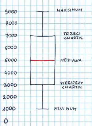 """wykres pudełkowy """"Wielka Niewiadoma"""""""