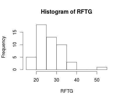 histogram RFTG