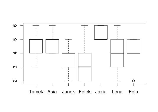 oceny-boxplot-wykres-pudełkowy