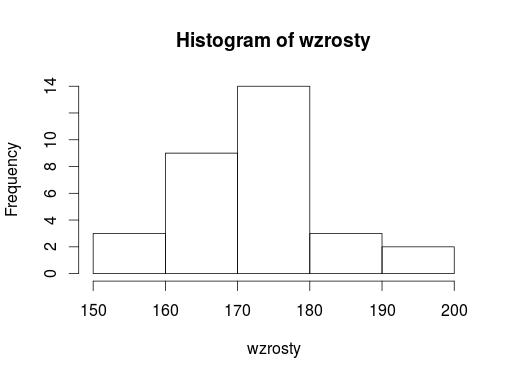 histogram: wzrost uczniów w klasie