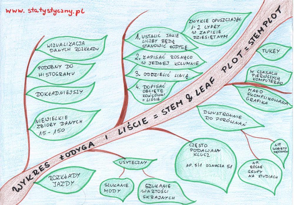 mapa myśli: wykres łodyga i liście