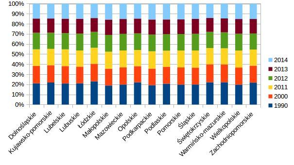 wykres słupkowy procentowy: liczba małżeństw zawartych w poszczególnych latach według województw
