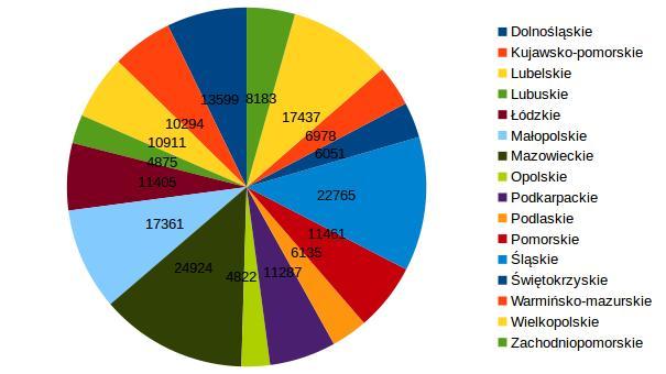 wykres kołowy: liczba małżeństw zawartych w 2014 roku według województw