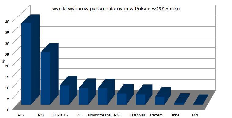wyniki-wyborów-wykres-słupkowy-kombinowany