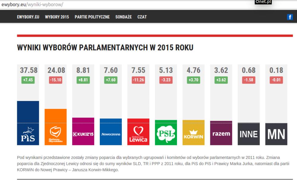 źródło: www.ewybory.eu