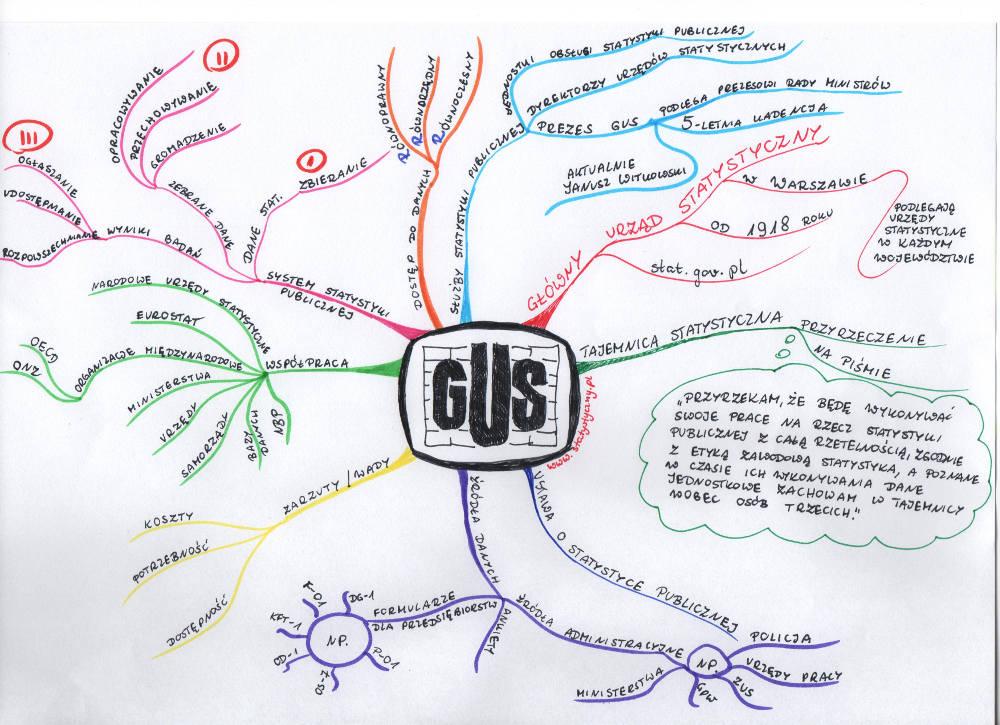 mapa myśli: GUS