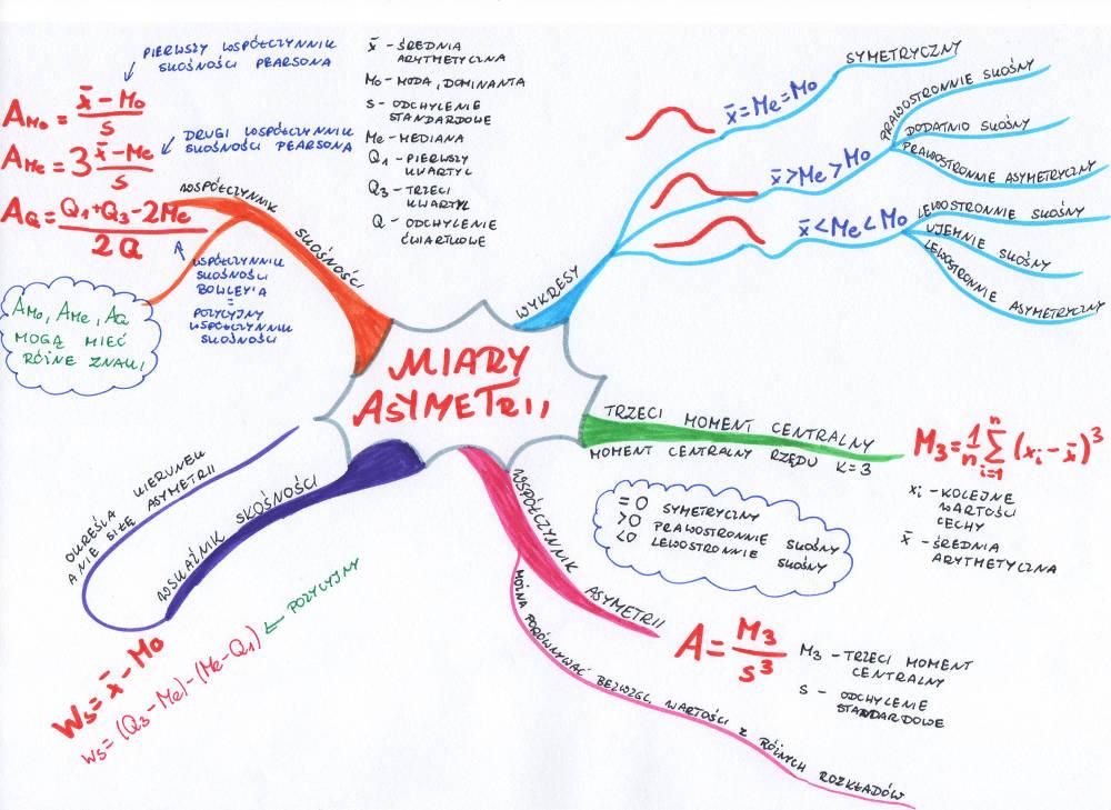 mapa myśli: miary asymetrii