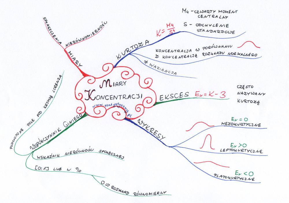 mapa myśli: miary koncentracji