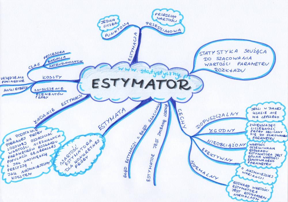 mapa myśli: estymator