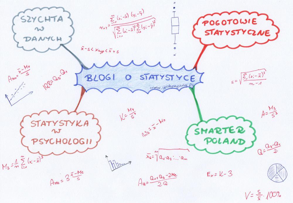 blogi o statystyce, blogi statystyczne