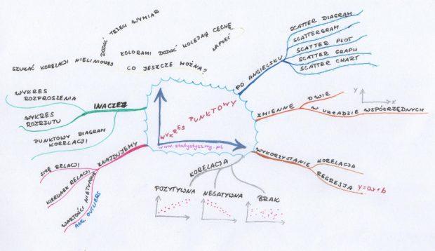 wykres punktowy, wykres rozproszenia, wykres rozrzutu, punktowy diagram korelacji, scatterplot