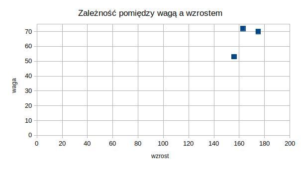 wykres punktowy, przykład z osiami w punkcie 0