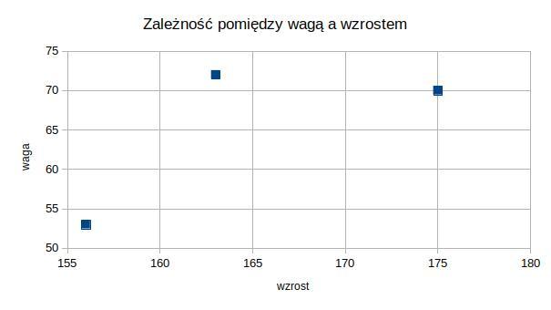 wykres punktowy przykład waga wzrost