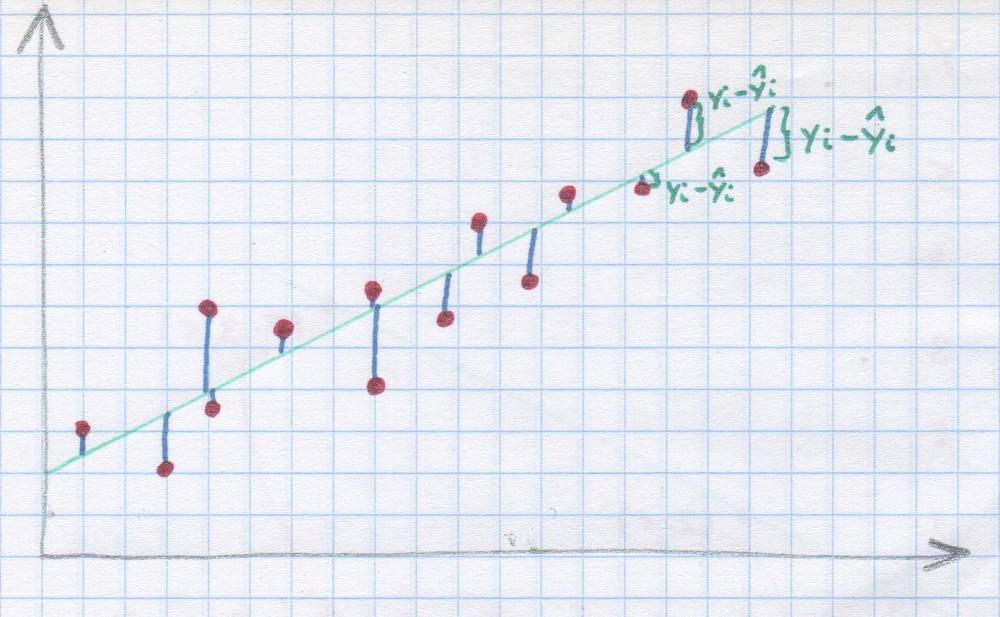 Regresja Liniowa Klasyczna Metoda Najmniejszych Kwadratów