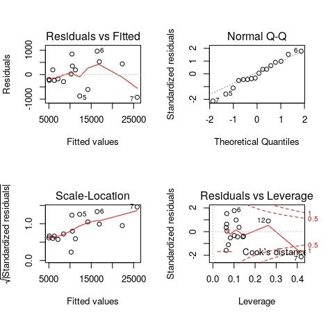 regresja liniowa wykresy reszt, residual plots