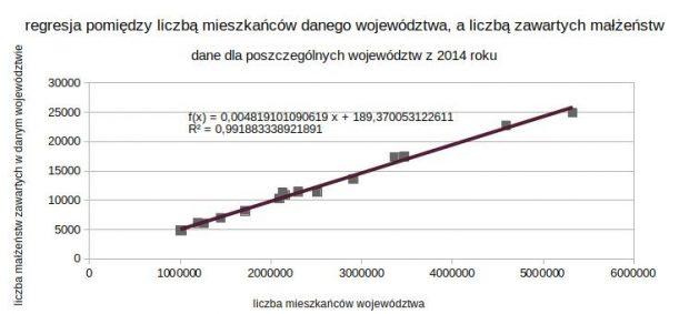 regresja liniowa OpenOffice Calc małżeństwa mieszkańcy województwa