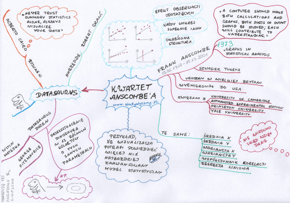 Kwartet Anscombe'a, Datasaurus, mapa myśli