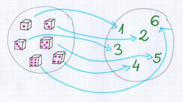 blog statystyczny - kostki jako przykład - przestrzeń zdarzeń elementarnych
