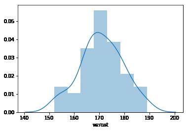 wykres histogram, estymator jądrowy gęstości