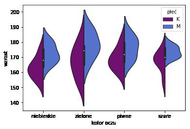 wykres skrzypcowy, violin plot, płeć, kolor oczu