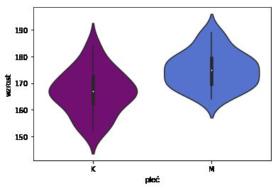 wykres skrzypcowy, violin plot, podział ze względu na płeć