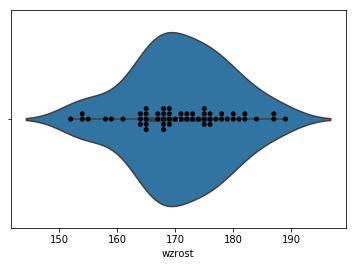 wykres skrzypcowy, violin plot, swarmplot