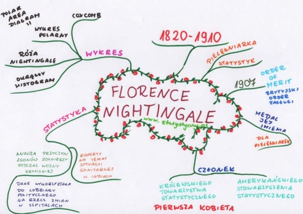 statystyka, mapa myśli, Florence Nightingale