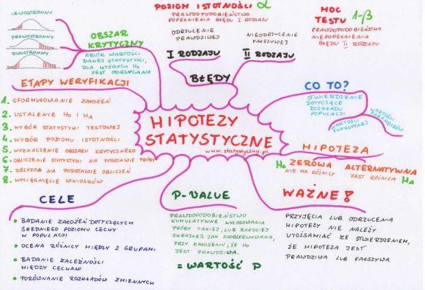 hipotezy statystyczne, weryfikacja hipotez statystycznych, mapa myśli