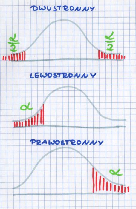 hipotezy statystyczne obszar krytyczny dwustronny, prawostronny, lewostronny