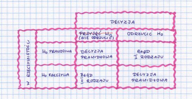 hipotezy statystyczne, tabela błąd I rodzaju, błąd II rodzaju