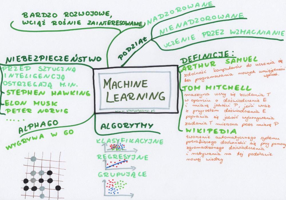 machine learning czyli uczenie maszynowe - mapa myśli