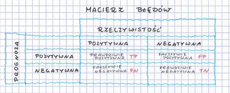 macierzbłędów, TP, FP, FN, TN
