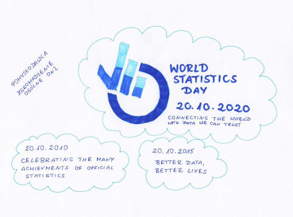 World Statistics Day, Światowy Dzień Statystyki