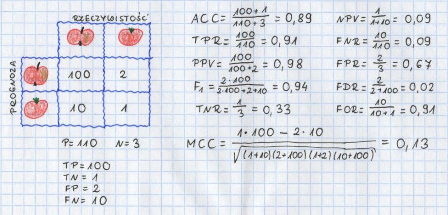 macierz błędów obliczone wskaźniki jabłka pozytywne