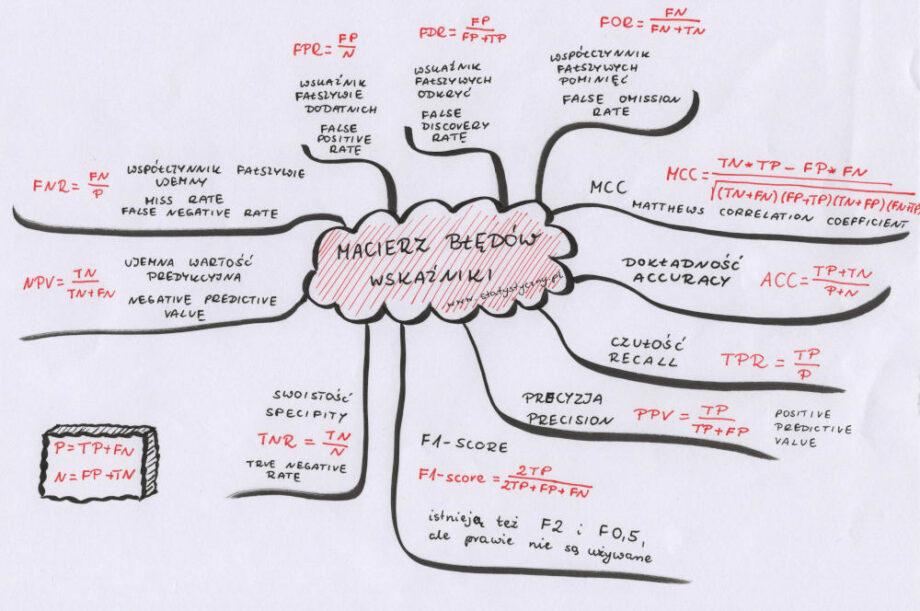 mapa myśli macierz błędów wskaźniki dokładność czułość precyzja
