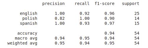 classification report, raport z klasyfikacji